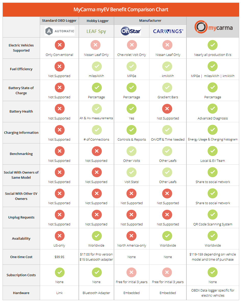 how to create services comparison chart