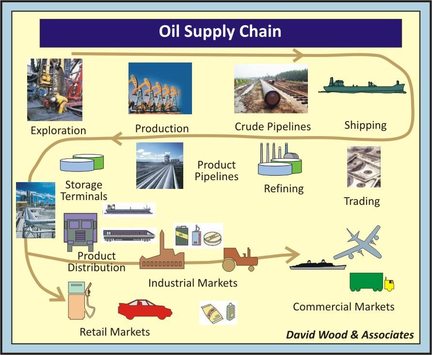 OilSupplyChain