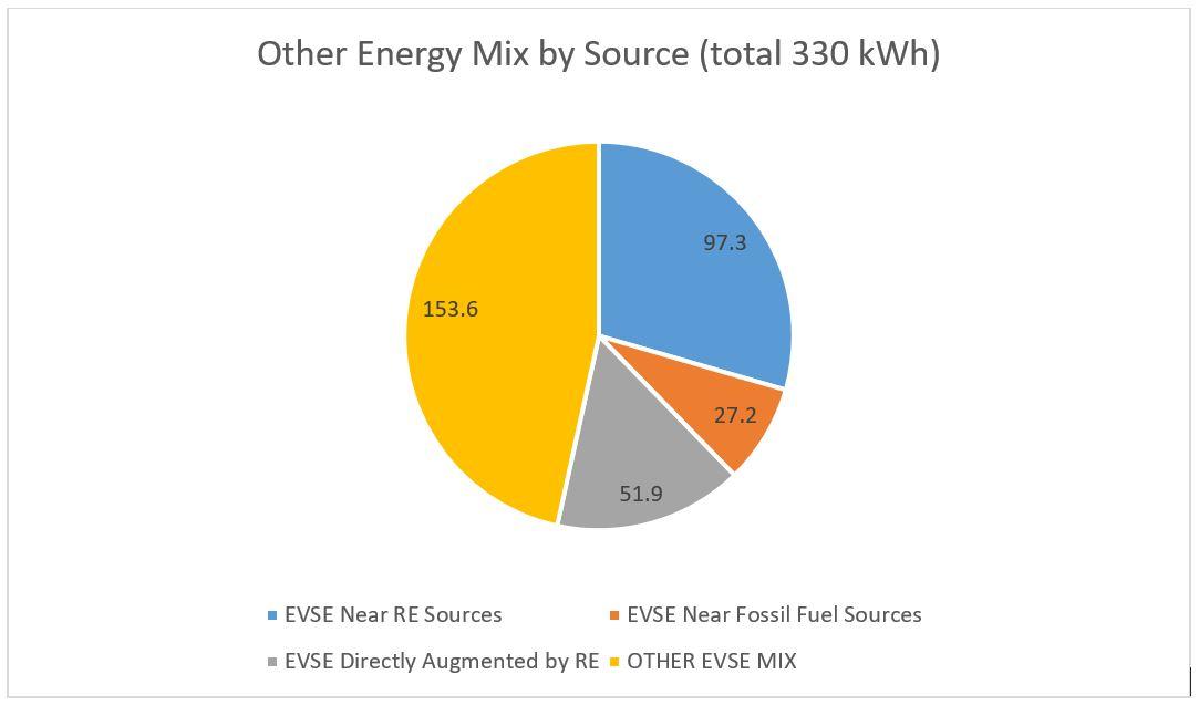 energymixother17
